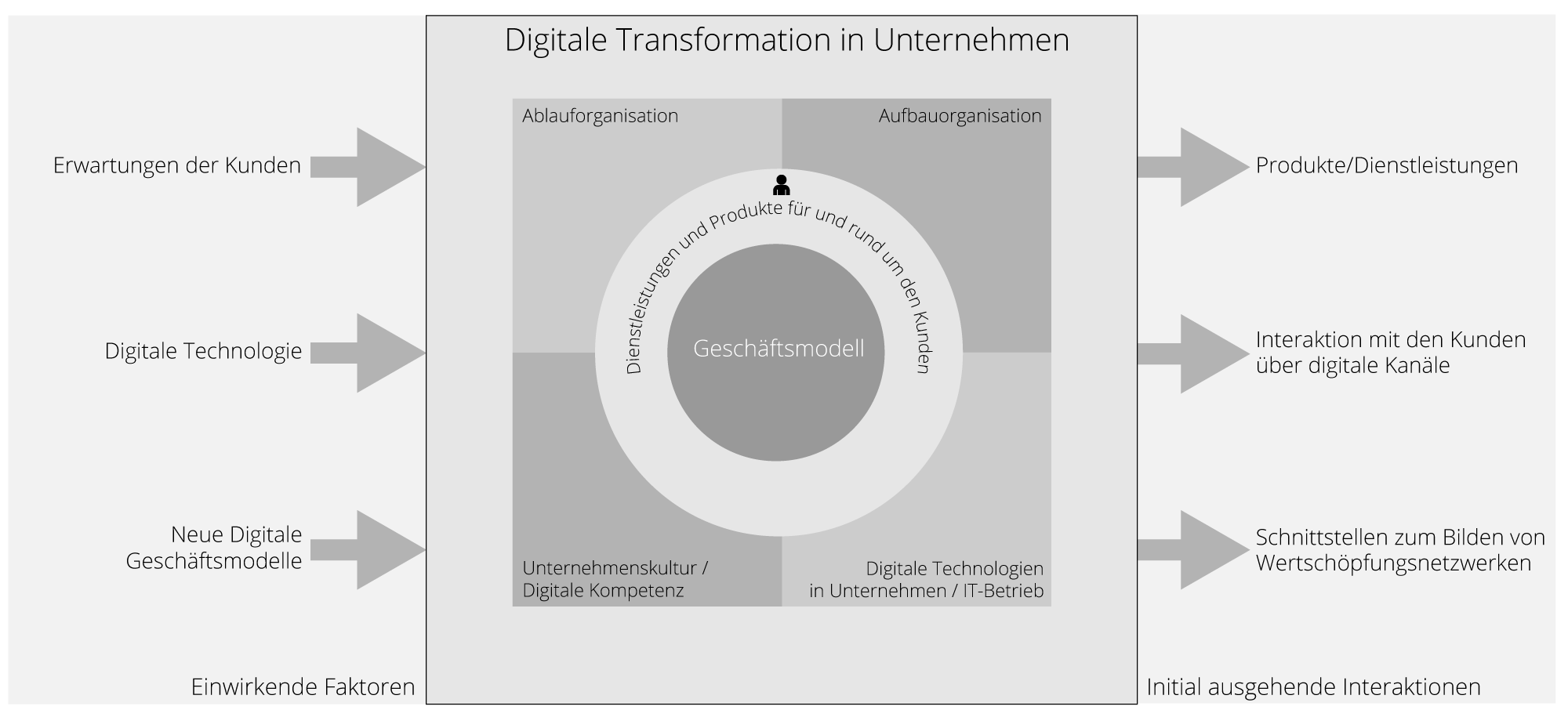Die digitale Transformation in UnternehmenBy Thomas Kofler CC BY SA 4.0 from Wikimedia Commons